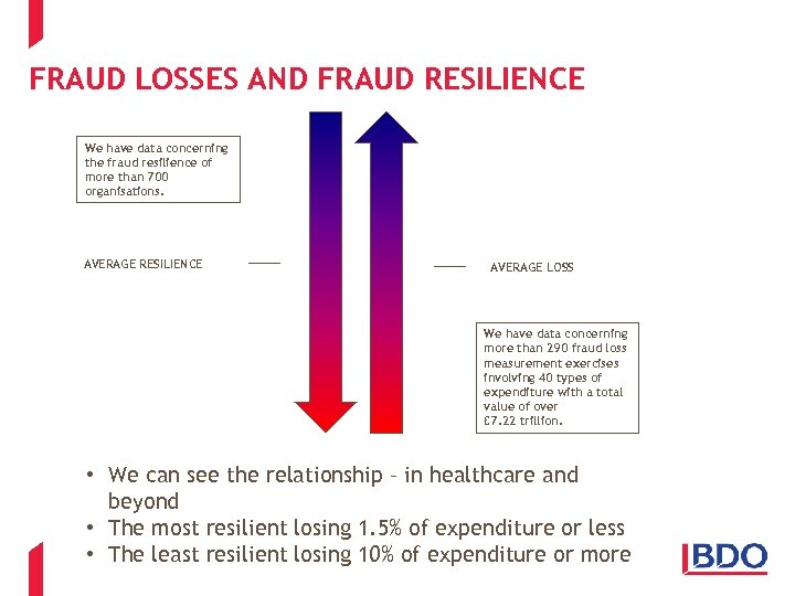 FRAUD LOSSES AND FRAUD RESILIENCE We have data concerning the fraud resilience of more