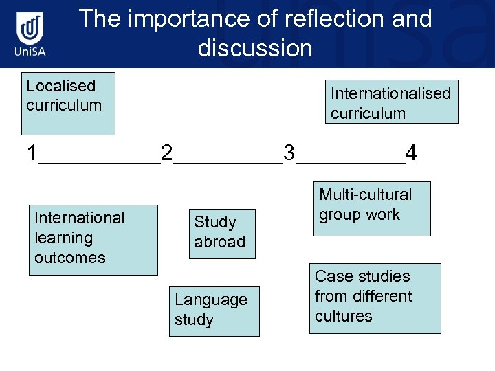 The importance of reflection and discussion Localised curriculum Internationalised curriculum 1_____2_____3_____4 International learning outcomes