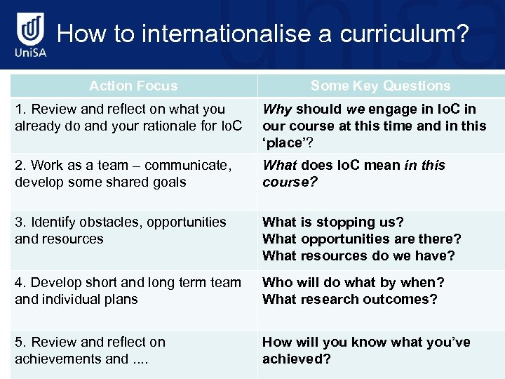 How to internationalise a curriculum? Action Focus Some Key Questions 1. Review and reflect