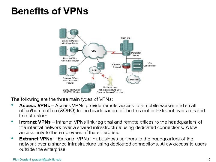 Benefits of VPNs The following are three main types of VPNs: • Access VPNs