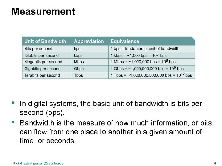 Measurement • • In digital systems, the basic unit of bandwidth is bits per
