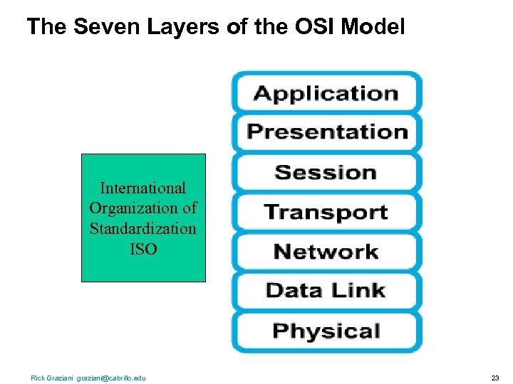 The Seven Layers of the OSI Model International Organization of Standardization ISO Rick Graziani