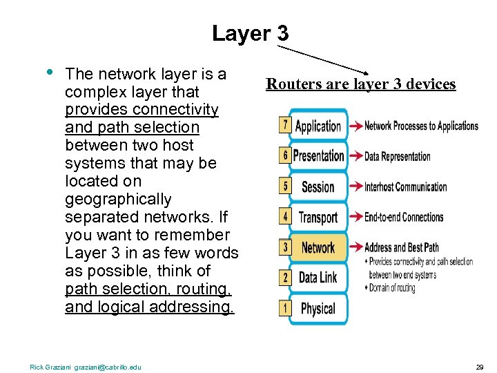 Layer 3 • The network layer is a complex layer that provides connectivity and