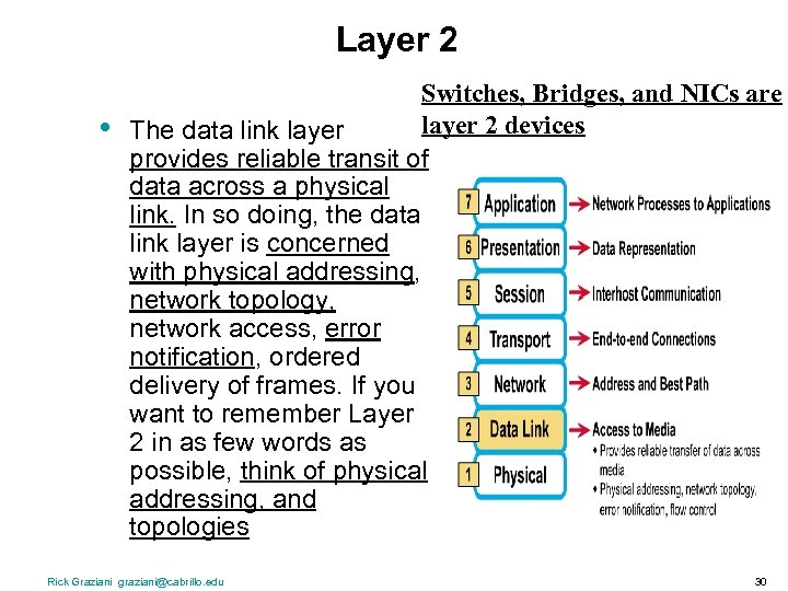 Layer 2 • Switches, Bridges, and NICs are layer 2 devices The data link