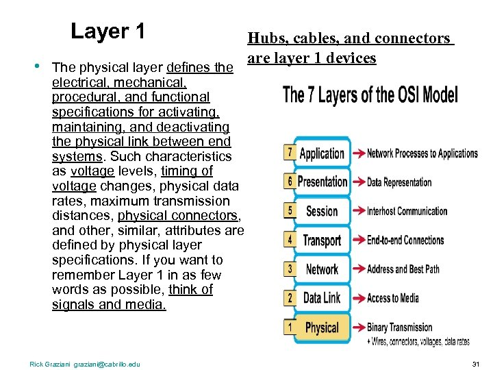 Layer 1 • The physical layer defines the electrical, mechanical, procedural, and functional specifications