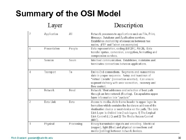 Summary of the OSI Model Layer Rick Graziani graziani@cabrillo. edu Description 32