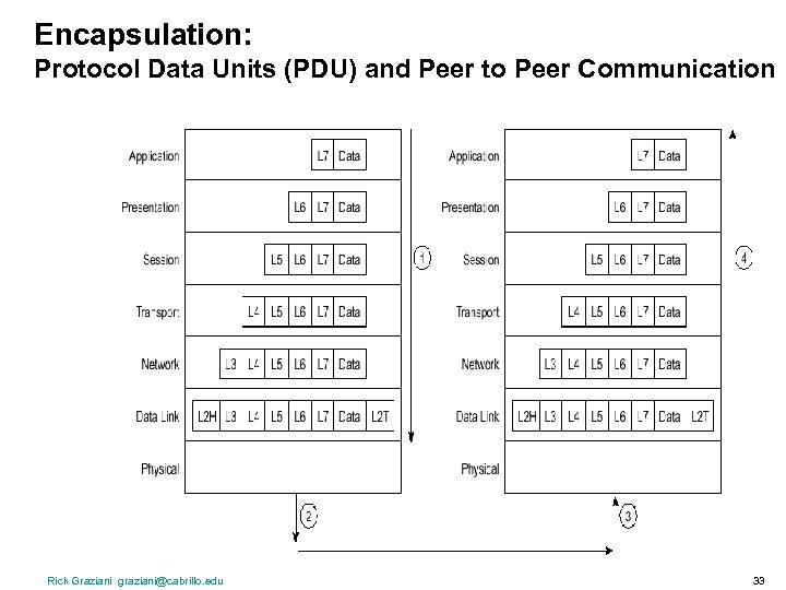 Encapsulation: Protocol Data Units (PDU) and Peer to Peer Communication Rick Graziani graziani@cabrillo. edu