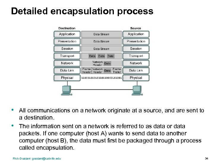 Detailed encapsulation process • • All communications on a network originate at a source,