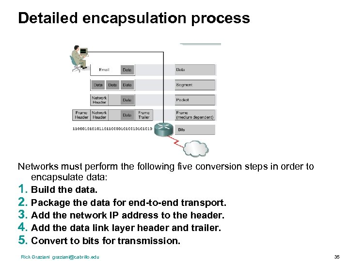 Detailed encapsulation process Networks must perform the following five conversion steps in order to