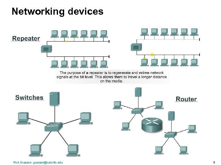 Networking devices Rick Graziani graziani@cabrillo. edu 5