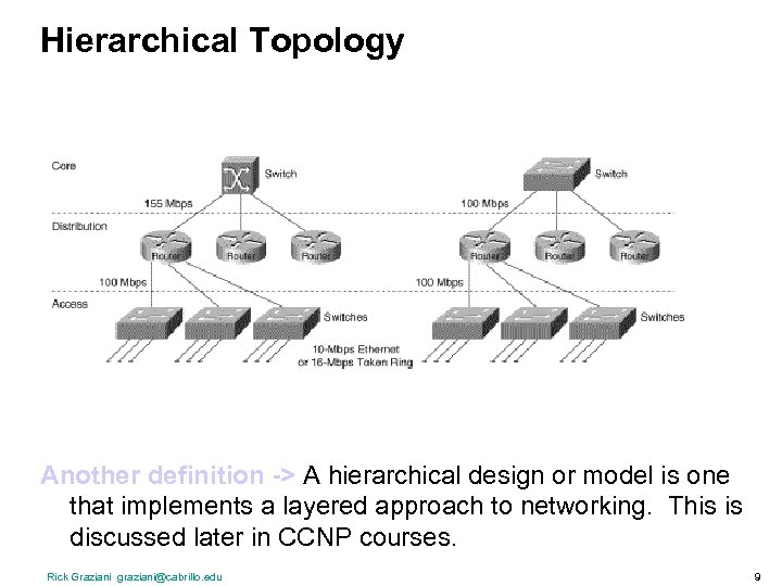Hierarchical Topology Another definition -> A hierarchical design or model is one that implements