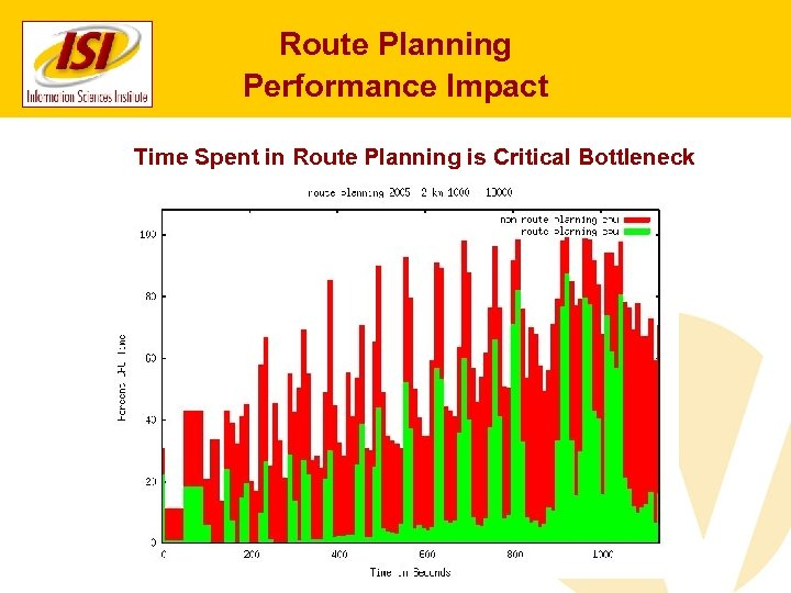 Route Planning Performance Impact Time Spent in Route Planning is Critical Bottleneck