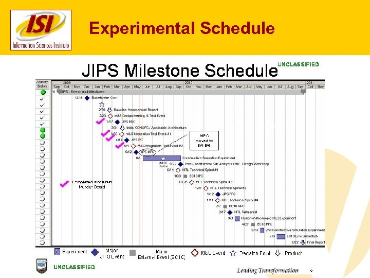 Experimental Schedule