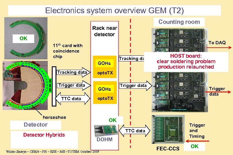 Electronics system overview GEM (T 2) Counting room Rack near detector OK To DAQ