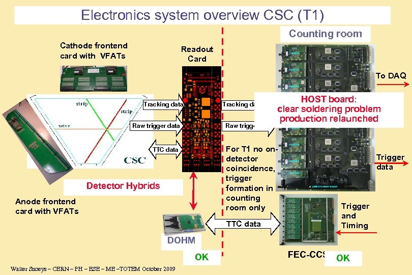 Electronics system overview CSC (T 1) Counting room Cathode frontend card with VFATs Readout