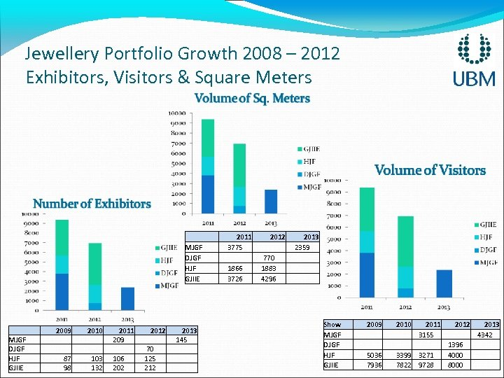 Jewellery Portfolio Growth 2008 – 2012 Exhibitors, Visitors & Square Meters MJGF DJGF HJF