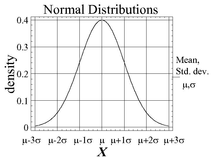 0. 4 Normal Distributions 0. 3 density Mean, Std. dev. m, s 0. 2