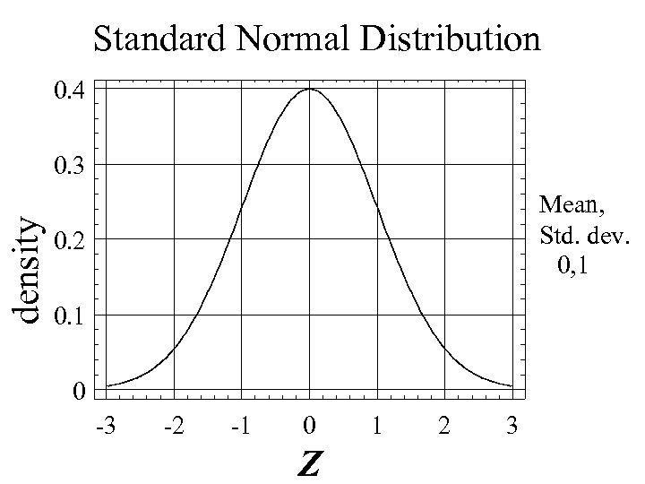 Standard Normal Distribution 0. 4 density 0. 3 Mean, Std. dev. 0, 1 0.