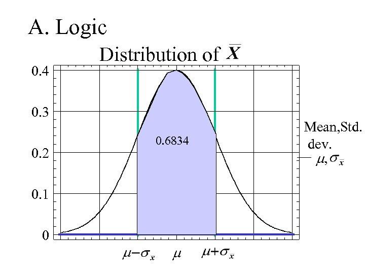A. Logic 0. 4 Distribution of 0. 3 0. 2 0. 6834 0. 1