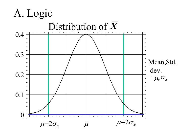 A. Logic 0. 4 Distribution of 0. 3 Mean, Std. dev. m, 0. 2