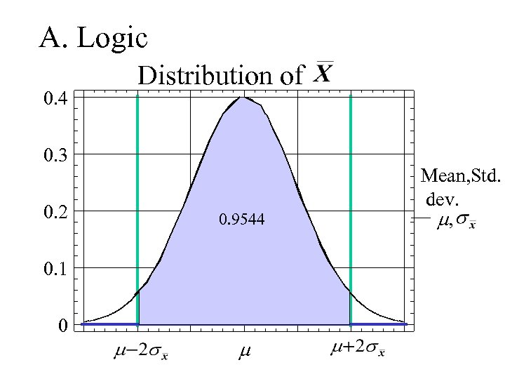 A. Logic 0. 4 Distribution of 0. 3 0. 2 0. 9544 0. 1