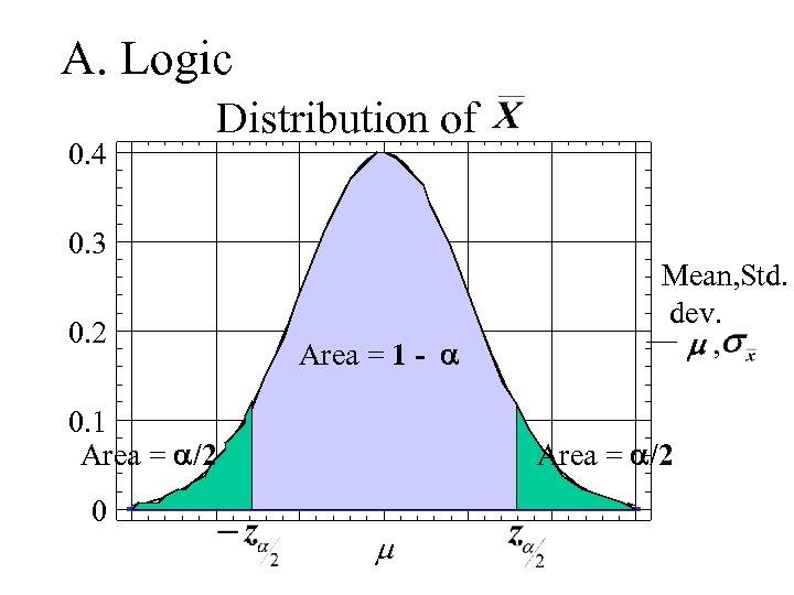 A. Logic 0. 4 Distribution of 0. 3 0. 2 Area = 1 -