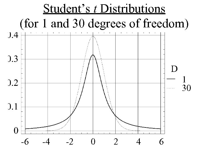 Student's t Distributions (for 1 and 30 degrees of freedom) 1 30 -6 -4