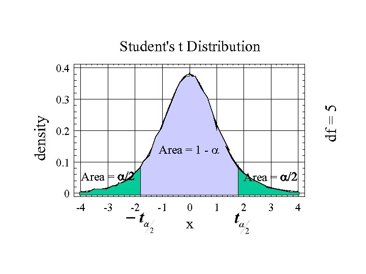Student's t Distribution 0. 4 df = 5 density 0. 3 0. 2 Area