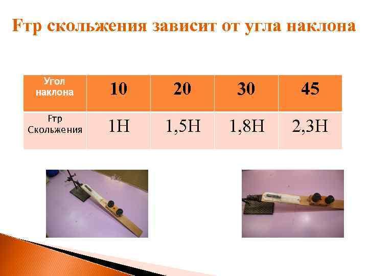Fтр скольжения зависит от угла наклона Угол наклона 10 20 30 45 Fтр Скольжения