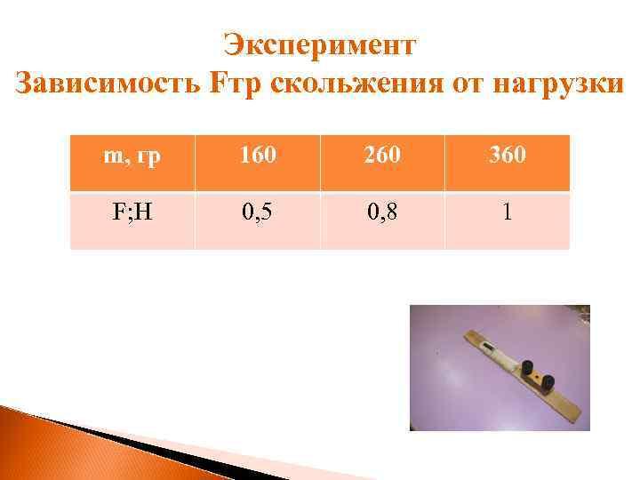 Эксперимент Зависимость Fтр скольжения от нагрузки m, гр 160 260 360 F; H 0,
