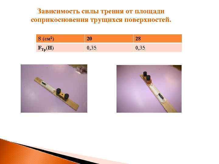 Зависимость силы трения от площади соприкосновения трущихся поверхностей. S (см 2) 20 28 FTp(H)
