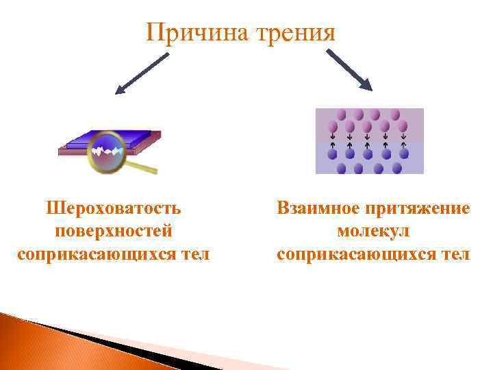 Причина трения Шероховатость поверхностей соприкасающихся тел Взаимное притяжение молекул соприкасающихся тел