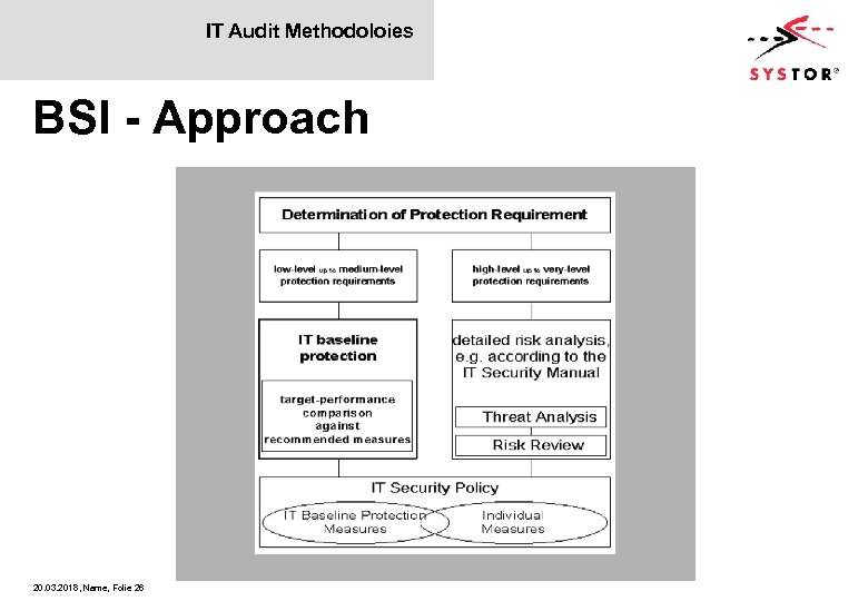 IT Audit Methodoloies BSI - Approach 20. 03. 2018, Name, Folie 26