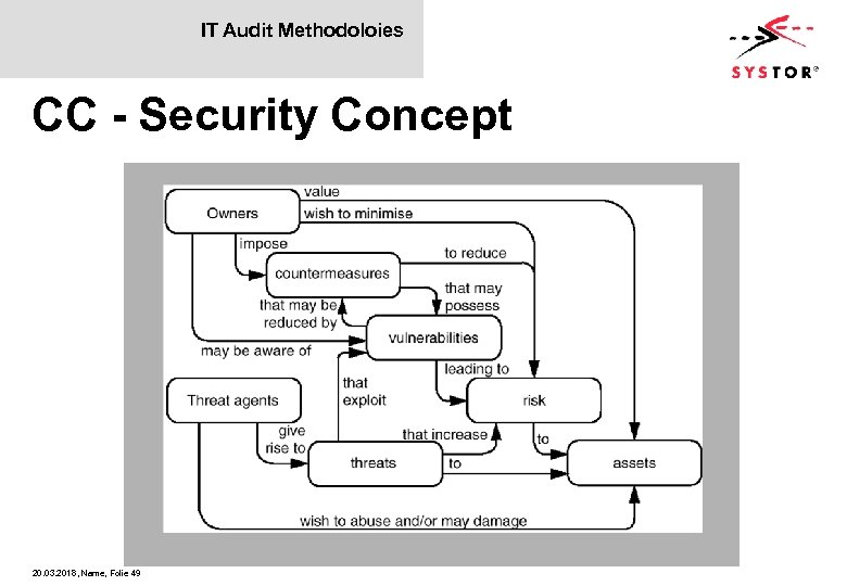 IT Audit Methodoloies CC - Security Concept 20. 03. 2018, Name, Folie 49