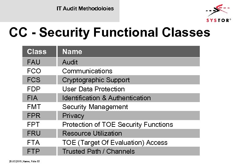 IT Audit Methodoloies CC - Security Functional Classes Class Name FAU FCO FCS FDP