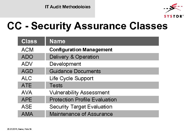 IT Audit Methodoloies CC - Security Assurance Classes Class Name ACM ADO ADV AGD