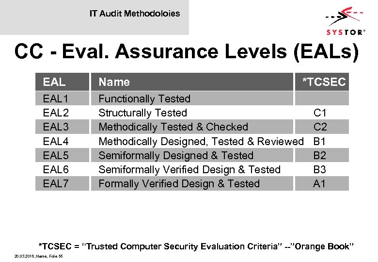 IT Audit Methodoloies CC - Eval. Assurance Levels (EALs) EAL Name EAL 1 EAL