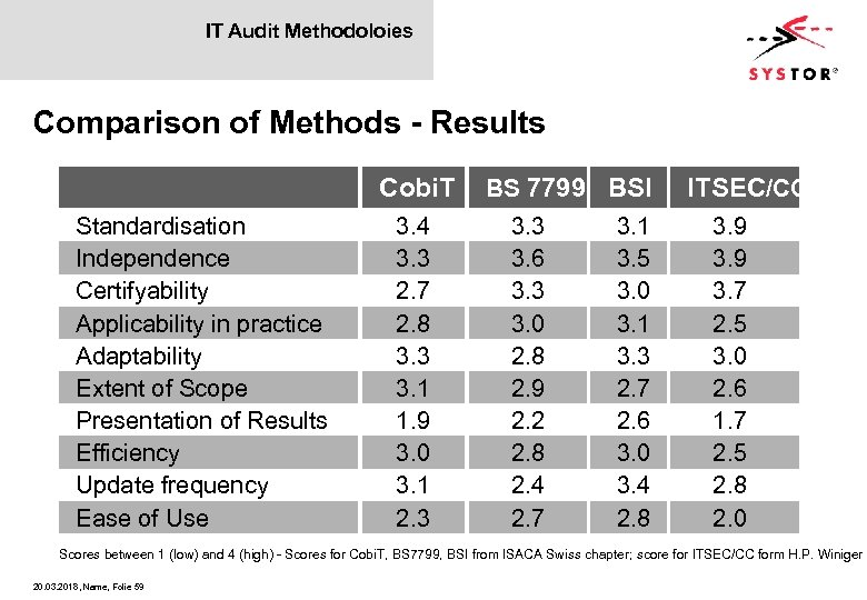 IT Audit Methodoloies Comparison of Methods - Results Cobi. T Standardisation Independence Certifyability Applicability