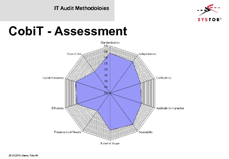 IT Audit Methodoloies Cobi. T - Assessment 20. 03. 2018, Name, Folie 60