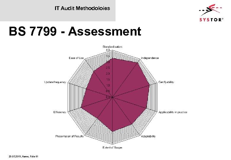 IT Audit Methodoloies BS 7799 - Assessment 20. 03. 2018, Name, Folie 61