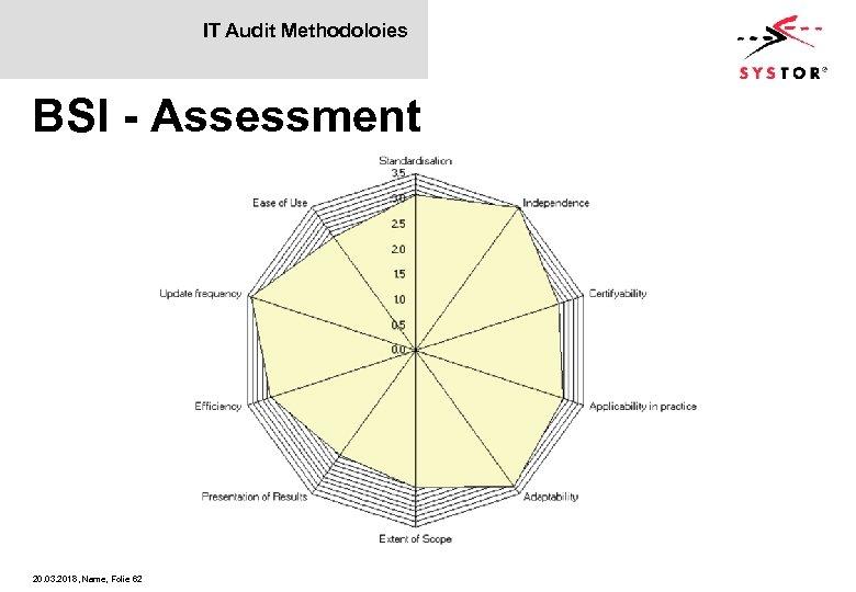 IT Audit Methodoloies BSI - Assessment 20. 03. 2018, Name, Folie 62
