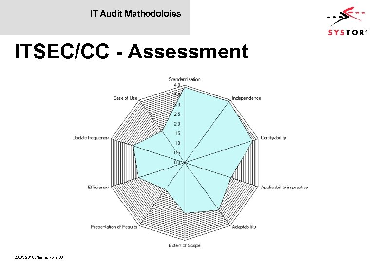IT Audit Methodoloies ITSEC/CC - Assessment 20. 03. 2018, Name, Folie 63