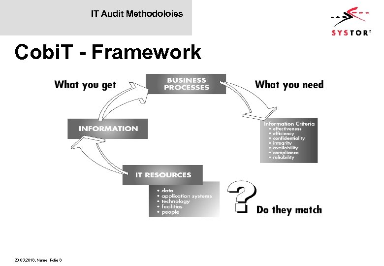 IT Audit Methodoloies Cobi. T - Framework 20. 03. 2018, Name, Folie 8
