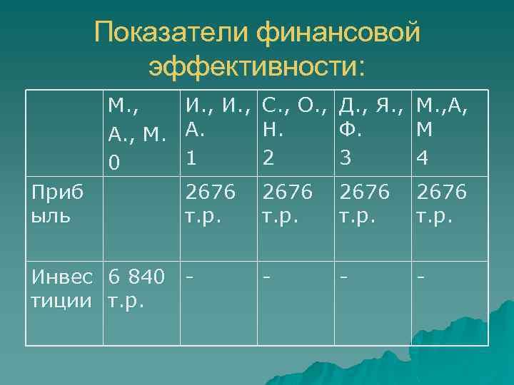 Показатели финансовой эффективности: М. , А. , М. 0 Приб ыль И. , С.