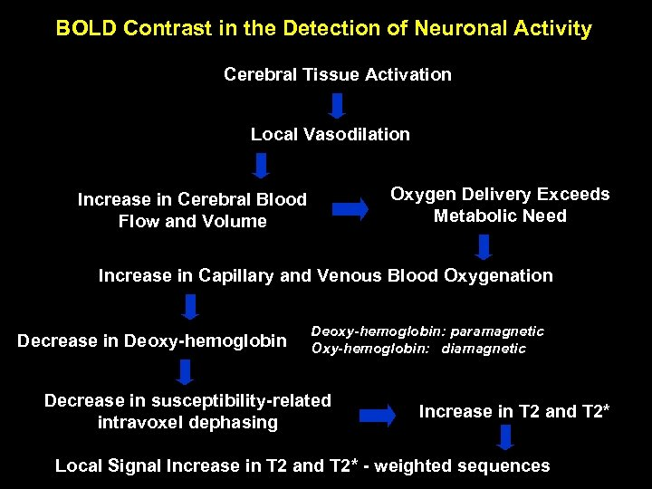 BOLD Contrast in the Detection of Neuronal Activity Cerebral Tissue Activation Local Vasodilation Oxygen