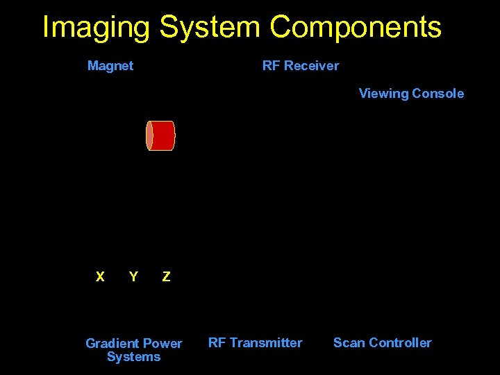 Imaging System Components Magnet RF Receiver Viewing Console X Y Z Gradient Power Systems