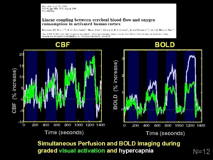 CBF BOLD (% increase) 20 CBF (% increase) 15 10 5 0 -5 -10
