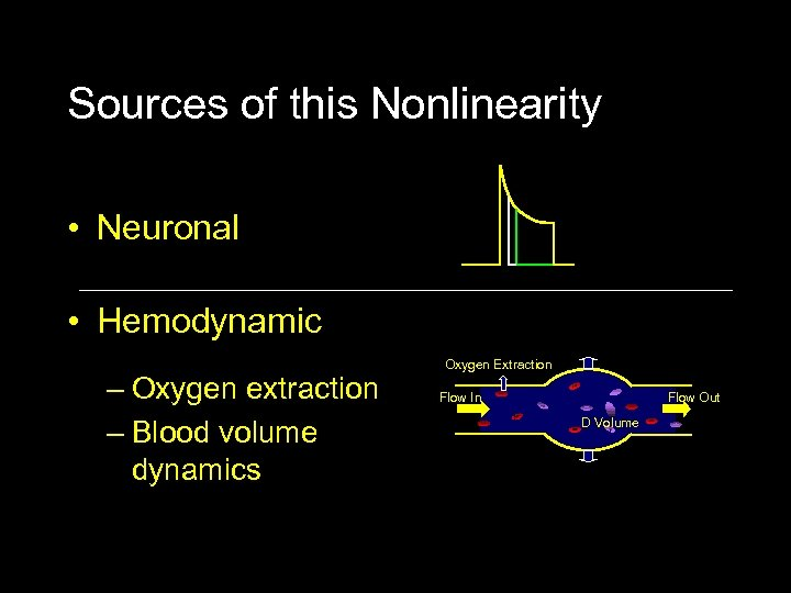 Sources of this Nonlinearity • Neuronal • Hemodynamic – Oxygen extraction – Blood volume