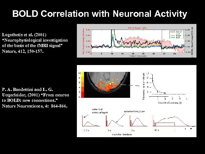 "BOLD Correlation with Neuronal Activity Logothetis et al. (2001) ""Neurophysiological investigation of the basis"