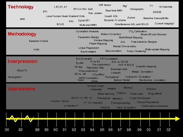 Technology 1. 5 T, 3 T, 4 T EPI Diff. tensor EPI on Clin.